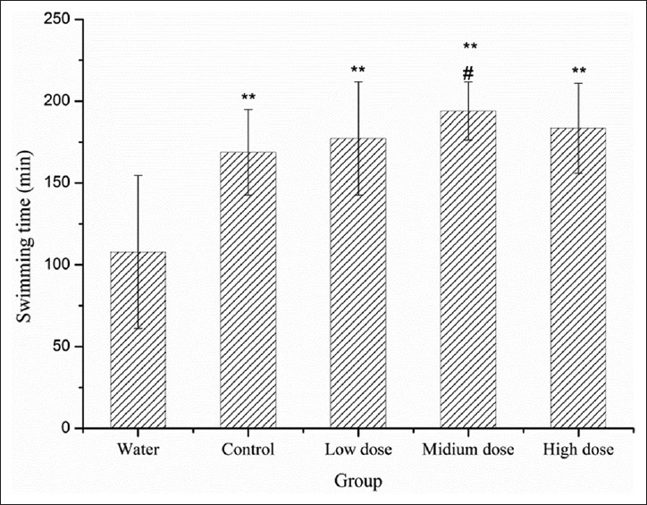 Figure 1: Effect of IF sufu on the exhaustive swimming time of mice. Results are presented as mean values ± standard deviation in triplicate. **<i>P</i> < 0.01 compared with water group. #<i>P</i> < 0.05 compared with control group