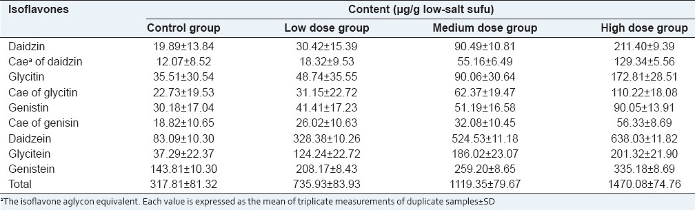 Table 1: The content of insoflavones in sufu of different groups
