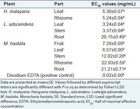 Table 8: EC50 values for iron chelating activity of the macrophyte extracts
