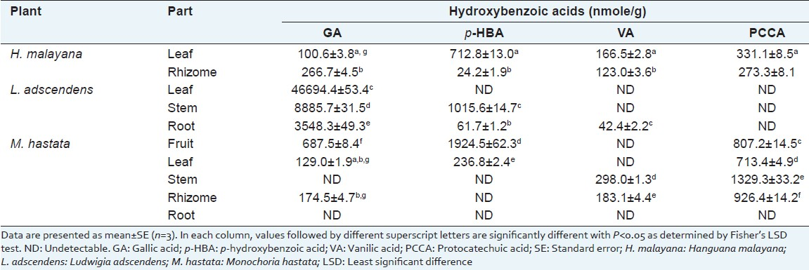 Table 3: Hydroxybenzoic acid contents of the macrophyte extracts