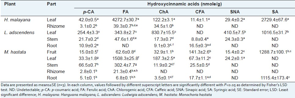 Table 4: Hydroxycinnamic acid contents of the macrophyte extracts
