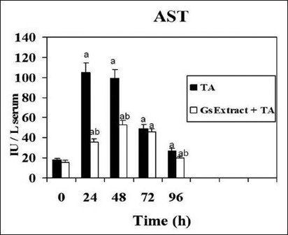 Figure 4: Effect of <i>Gs</i> pre-treatment on aspartate aminotransferase activity in serum of rats intoxicated with one sublethal dose of thioacetamide. Samples were obtained at 0, 24, 48, 72 & 96 h following thioacetamide (TA). The results, expressed as nmol per min per ml of serum, are the mean ± SD of four determinations in duplicate from four rats. Differences against the respective control are expressed as (a) and differences due to Gs extract are expressed as (b) P<0.05.