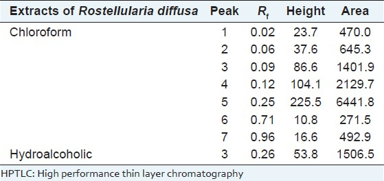 Table 1: HPTLC profile of chloroform and hydroalcoholic extract of <i>Rostellularia diffusa</i>