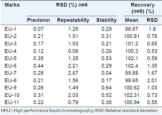 Table 2: Precision, repeatability, stability and recovery of the HPLC method for determination of the 11 markers