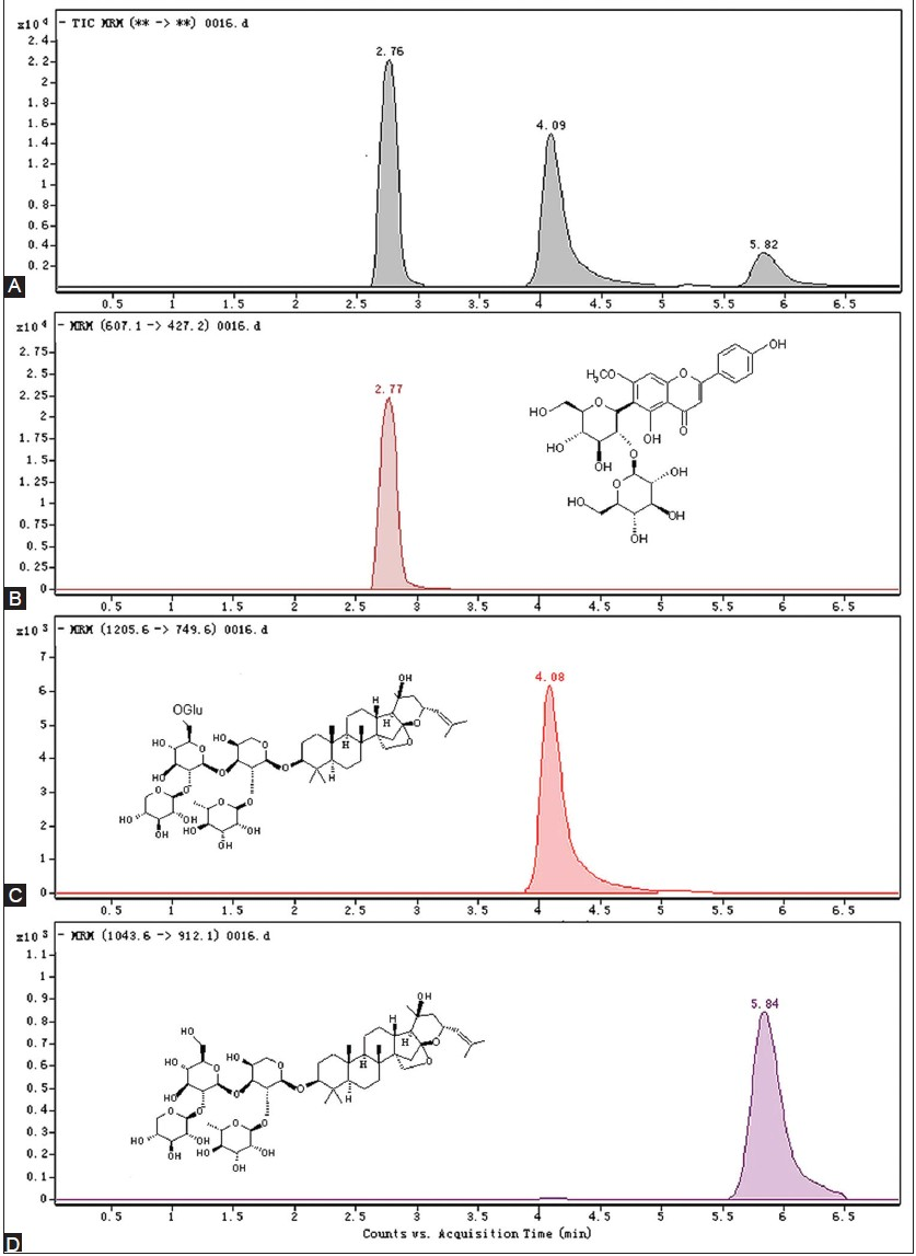 Figure 1: The typical chromatograms and chemical structures of the three components. A: the mixed standards; B: Spinosin; C: JuA; D: JuB