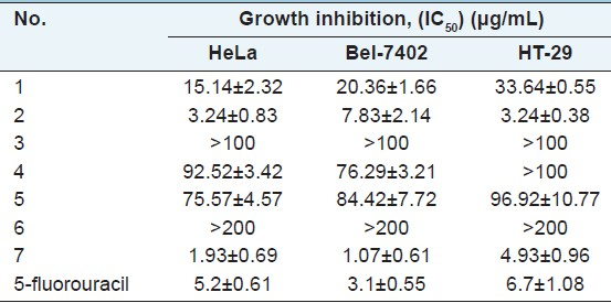 Table 3: Effects of ethyl acetate extracts of <i>Selaginella</i> species on the proliferation of HeLa, Bel-7402 and HT-29 cells