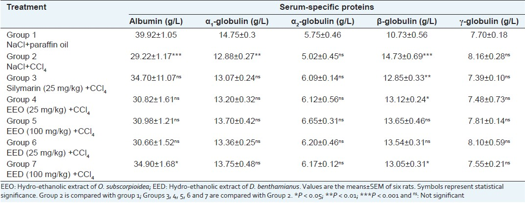 Table 2: Effects of the different treatments of rats on the serum-specific proteins