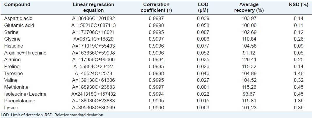 Table 2: Linear regression equation, correlation coefficient, and recovery rate