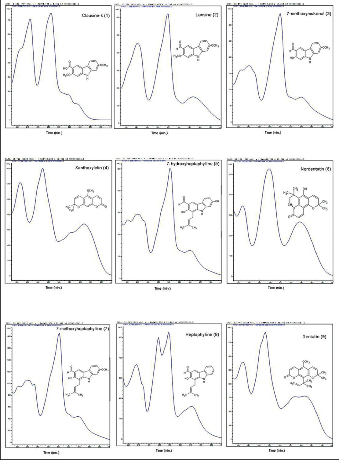 Simultaneous determination of nine analytes in <i>Clausena