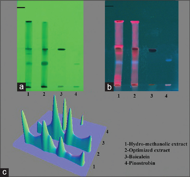 Figure 3: High performance thin layer chromatography (HPTLC) profiles at (a) ultraviolet (UV) 254 nm (b) UV 365 nm. And (c) the three-dimensional chromatogram of HPTLC analysis. Size: Column width