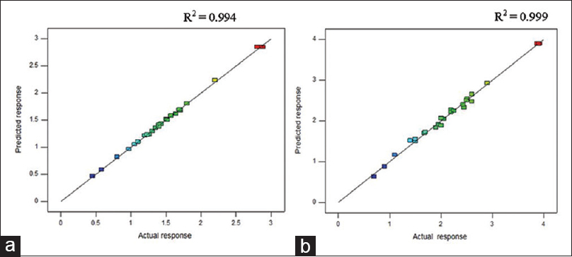 Figure 4: Plot of predicted response versus the calculated response for (a) baicalein and (b) pinostrobin. Size: Column width