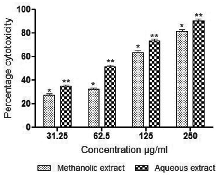 Figure 3: <i>In vitro</i> cytotoxic activity of methanolic and aqueous extracts of stem of <i>M. parasiticus</i> in MCF-7 breast cancer cells (estrogen receptor positive) by MTT assay at 48 h of exposure. Results were expressed as mean values ± standard deviation of independent experiments performed in triplicate. The values were significant at <i>P</i> < 0.05 and <i>P</i> < 0.01 (indicated by single asterisk [*] and double asterisk [**] respectively) compared to control using one-way ANOVA followed by Tukey's test