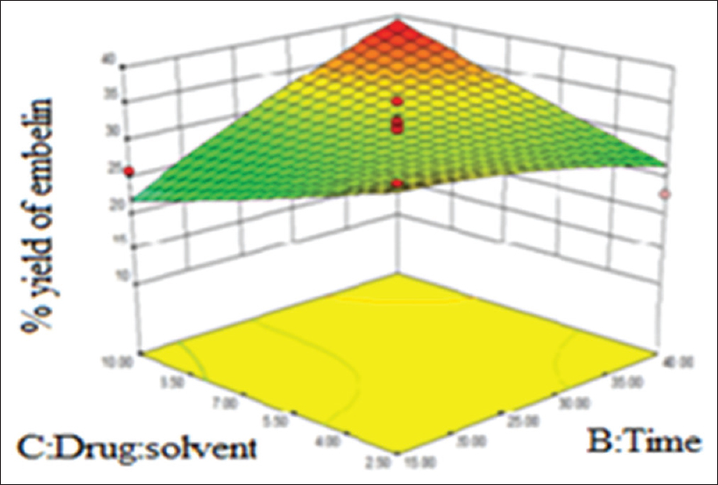 Figure 8: Dimensional response surface plot for embelin extraction showing interactive effects of time and drug: solvent ratio