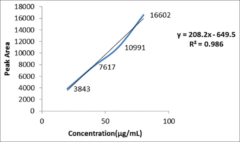 Figure 2: Calibration curve of standard embelin with respect to peak area