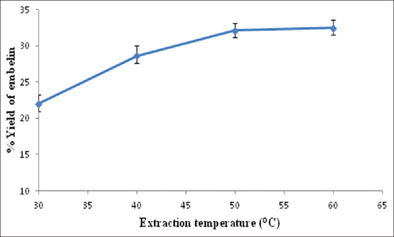Figure 3: Effect of extraction temperature on embelin yield