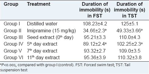 Table 4: Effects of <i>Nigella sativa</i> extracts from germination phases on immobility period of rats in FST and TST