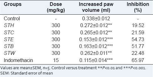 Table 1: Anti-inflammatory activity of <i>Ocimum sanctum</i> root extracts against carrageenan induced paw edema
