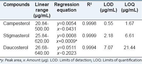 Table 1: The regression data, LOD and LOQs of three compounds in <i>Artemisia apiacea</i>