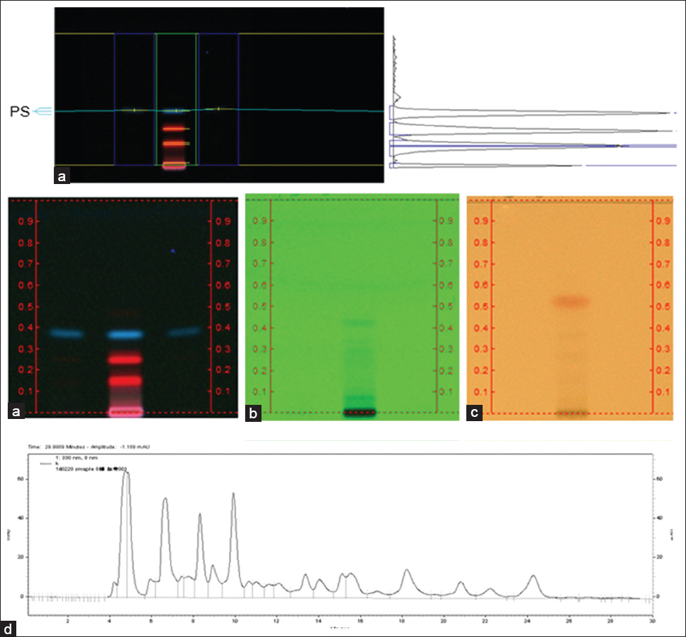 Figure 1: Images of identification and fingerprint of <i>Pogostemon cablin</i> extract (PCe). (a) in upper panel, patchoulol quantitation in PCe using high performance thin layer chromatography (silica gel F254; hexane/ethyl acetate, 8:2; 366 nm ultraviolet (UV) detected; patchoulol standard and visualizer (Camag, Swiss); (a, b) and (c) in middle panel, 366 nm UV, 254 nm UV and p-anisaldehyde sprayed under white light respectively. (d) in lower panel, high performance liquid chromatography fingerprint of PCe (column, YMC PAK pro C18 RP, 4.6 × 250 mm, 5 μm; mobile phase, 25% (1% acetic acid in acetonitrile) +75% (1% Acetic acid in water); flow rate, 0.5 ml/min; detection: 330 nm)