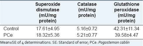 Table 1: Effect of PCe (1 mg/ml) on activities of the antioxidant enzymes in the rabbit heart homogenate