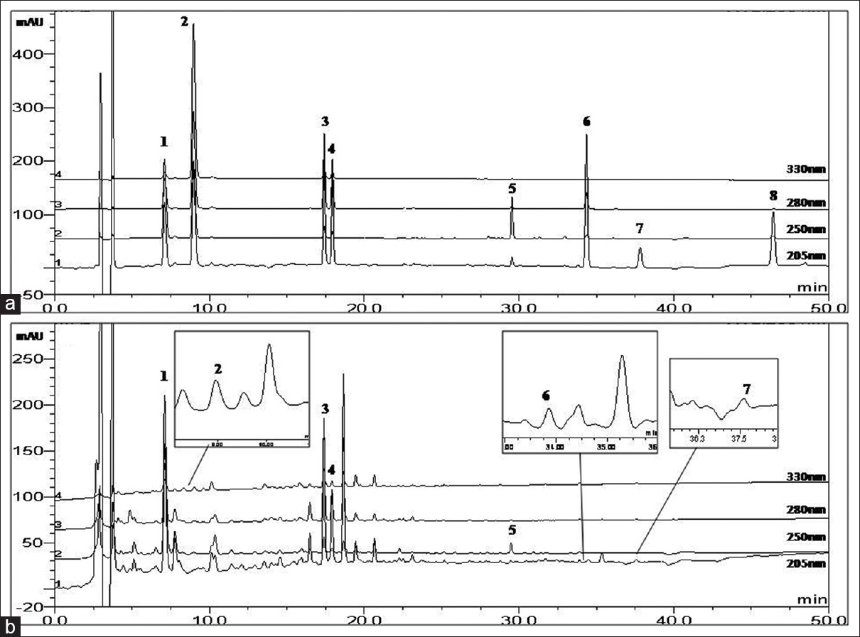 Quantitative analysis of the eight major compounds in the samsoeum figure 2 the high performance liquid chromatography chromatogram of eight standard compounds a and samsoeum sample b 1 puerarin 2 caffeic acid pooptronica Images