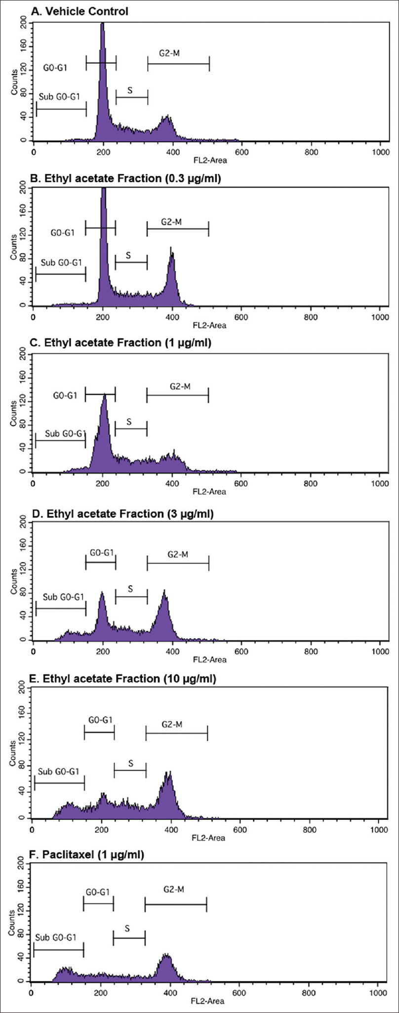 Figure 3: Analysis of cell cycle distribution after 48 h exposure of different concentration of ethyl acetate fraction in A673 cell line
