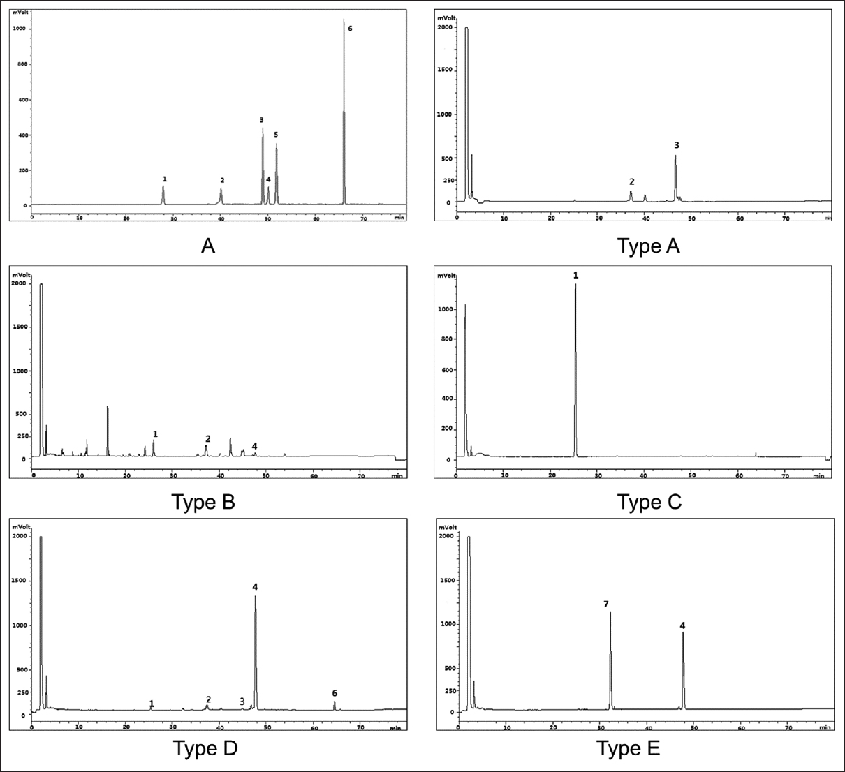Figure 2: The typical chromatogram of the standard mixtures (A); the typical chromatogram of representative samples. (Type A: S10; Type B: S2; Type C: S24; Type D: S36; Type E: S35). 1: Croomine, 2: Stemoninine, 3: Tuberostemonine, 4: Neotuberostemonine, 5: Bisdehydrostemonine, 6: Tuberostemonine D, 7: Tuberostemonine K