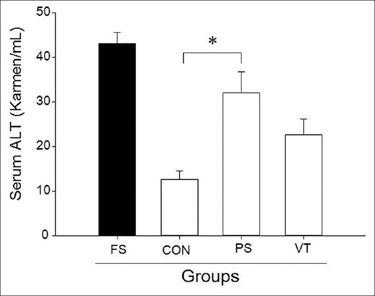 Figure 5: Effect of Valerianae Radix et Rhizoma water extract (VRe) on serum alanine aminotransferase level of imprinting control region-mice for 5 days. Foot shock stress group. Control group, normal group; psychological stress group (PS); VRe treatment, PS group, and were administered VRe containing 100 mg/kg/day. *significantly different when compared (<i>P</i> < 0.05)