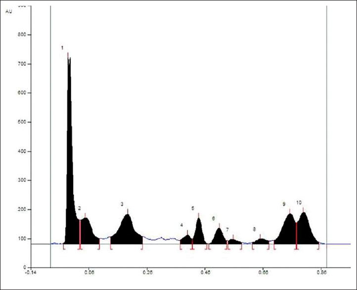 Figure 1: High-performance thin layer chromatography densitometric chromatogram of hydro-methanolic leaves extract of <i>Rhizophora mucronata</i>. Pick three identified as gallic acid, pick four as quercetin, and pick eight as coumarin