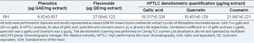 Table 1: Chemical constituents in hydro-methanolic leaves extract of <i>Rhizophora mucronata</i>