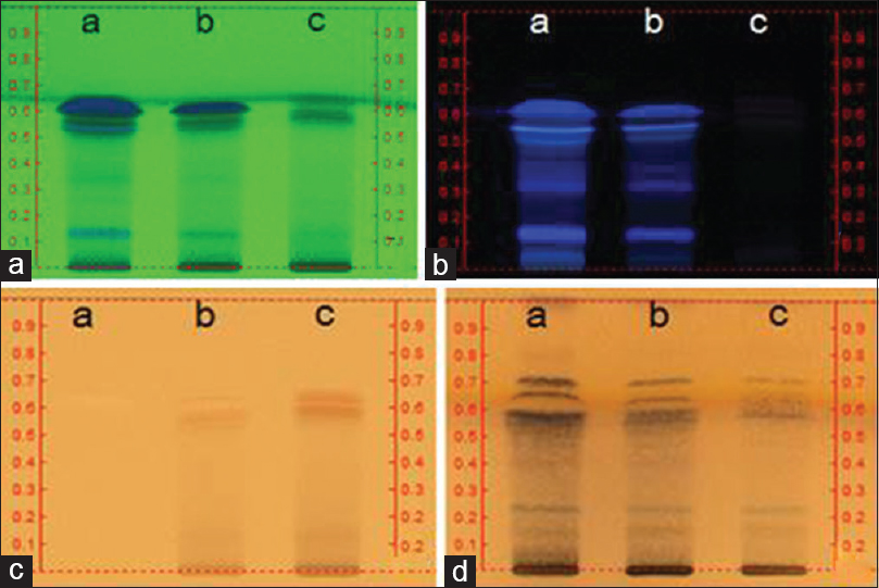 Figure 1: High-performance thin layer chromatography (HPTLC) images of Angelicae gigantis radix (AGR), AGR + Lithospermi radix (LR) and LR (lane a, b, and c, respectively) fingerprinting. HPTLC plate (silica gel F254; mobile phase, chloroform:Methanol/8:2) and visualizer (Camag, Swiss) were used in acquiring the images. (a) 254 nm ultraviolet (UV); (b) 366 nm UV; (c) white light; (d) p-anisaldehyde sprayed followed by white light detected