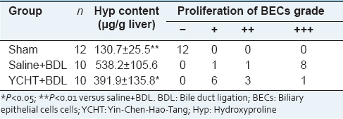 Table 3: Effect of YCHT on hepatic Hyp contents and proliferation of BECs in cirrhotic rats