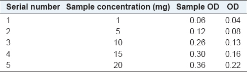 Table 5: The activity of glutathione peroxidase