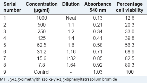 Table 6: Determination of cytotoxicity by MTT assay on Hep2 cell line