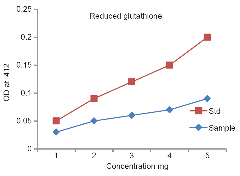 Figure 3: Reduced glutathione activity