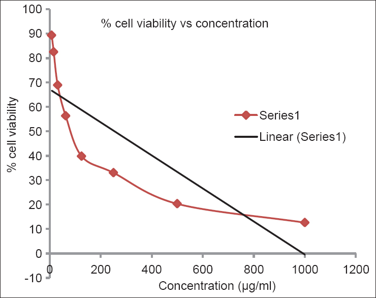 Figure 5: Drug response curve of the chloroformic extract of for <i>Tabernaemontana divaricata</i> human laryngeal carcinoma cell lines by 3-(4,5-dimethylthiazol-2-yl)-2,5-diphenyltetrazolium bromide assay