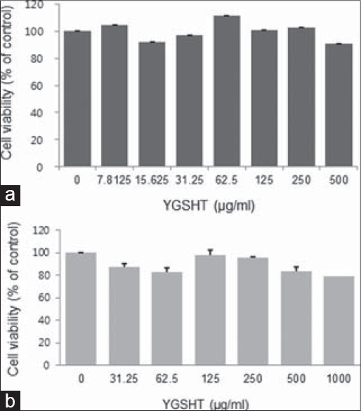 Figure 2: Cytotoxic effects of YGSHT extract in undifferentiated and differentiated 3T3-L1 cells. (a) 3T3-L1 preadipocytes were treated with various concentrations of YGSHT (0, 7.8125, 15.625, 31.25, 62.5, 125, 250, or 500 μg/ml) for 24 h. (b) 3T3-L1 preadipocytes were differentiated into adipocytes by incubation with MDI for 8 days. The cells were exposed to various concentrations of YGSHT (0, 31.25, 62.5, 125, 250, 500 or 1000 μg/ml) during the differentiation period. Cell viability was determined using a CCK-8 assay kit by measuring the absorbance at 450 nm. Data are presented as mean SEM