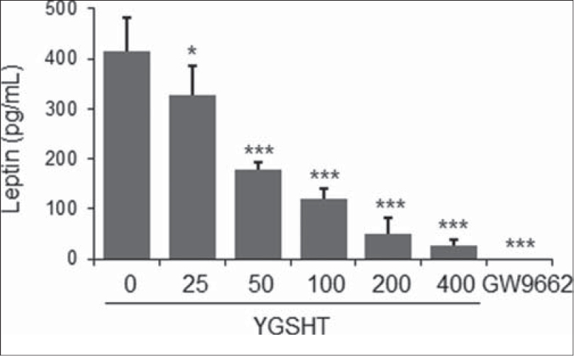 Figure 5: Inhibitory effects of YGSHT on leptin production in 3T3-L1 adipocytes. 3T3-L1 preadipocytes were differentiated into adipocytes by incubation with MDI for 8 days. Culture supernatant was collected from the YGSHT-treated cells. Leptin production was determined by ELISA by subtracting the value measured at 450 nm using a mouse leptin immunoassay kit (R&D Systems). Data are presented the mean ± SEM. *p < 0.05 and ***p < 0.001 compared with the differentiated control