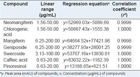 Table 3: Regression equations, linearity, and correlation coefficient for seven compounds