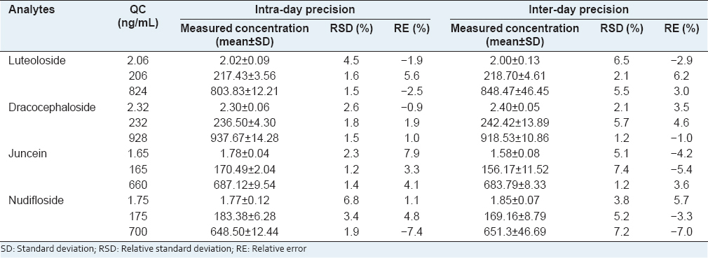 Table 3: Intra-day and inter-day precisions and accuracies of four analytes in rat plasma (<i>n</i>=6)