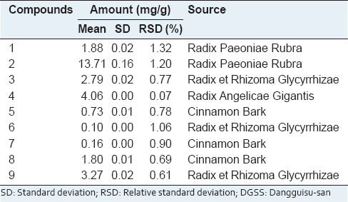 Table 7: The amount of each marker compounds in the DGSS extract (<i>n</i>=3)