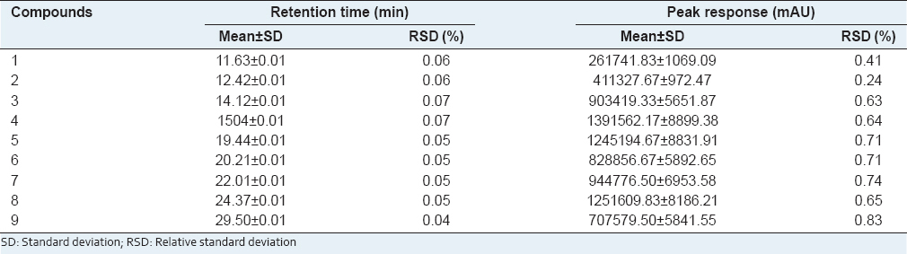 Table 5: Repeatability of retention times and peak responses for the nine analytes (<i>n</i>=6)