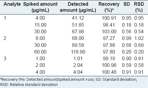 Table 3: Recoveries for the assay of the three investigated compounds