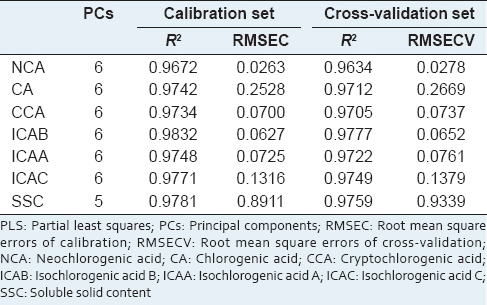 Table 2: Statistics of the optimal PLS models for liquid liquid extraction of JQ