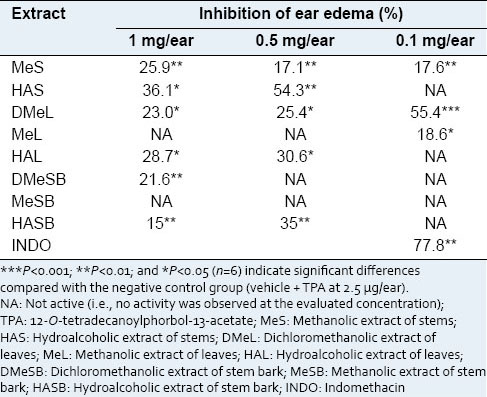 Table 2: Organic extracts from <i>Bursera copallifera</i> and their acute anti-inflammatory activities against TPA induced-mouse ear edema