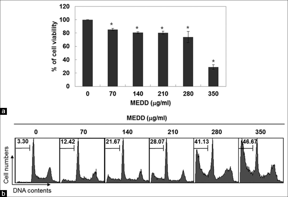 Figure 1: Induction of apoptosis by methanolic extract of <i>Dictamnus dasycarpus</i> (MEDD) Turcz in AGS cells. (a) Cells were treated with the indicated concentrations of MEDD for 24 h. Cell viabilities were determined by 3-(4,5-dimethylthiazol-2-yl)-2,5-diphenyl-tetrazolium assay. The significances of difference were determined using the Student's <i>t</i>-test (*<i>P</i> < 0.05 vs. untreated cells) (b) to quantify the degree of apoptosis induced by MEDD, cells grown under the same conditions as (a) were evaluated by flow cytometry for sub-G1 DNA contents (a surrogate of apoptotic DNA degradation). Results are the mean ± standard deviations of two different experiments