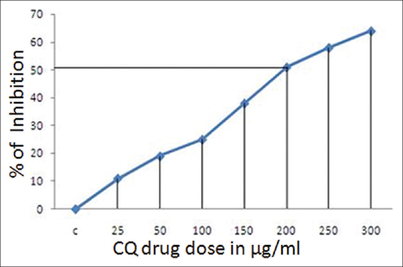 Figure 2: Percentage inhibition of cells and dose-dependent cytotoxic effect of <i>Cissus quadrangularis</i> Linn. extract over a concentration range of 25–300 μg/ml against KB cells by 3-(4, 5-dimethyl thizol-2-yl)-2, 5-diphenyl tetrazolium bromide assay at 24 h. IC<sub>50</sub> of <i>Cissus quadrangularis</i> extract against KB cells is 200 μg/ml