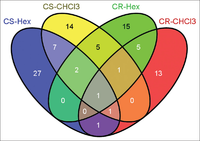 Figure 8: Venn diagram depicting the common and unique compounds in hexane and chloroform extracts of <i>Cyperus scariosus</i> and <i>Cyperus rotundus</i>