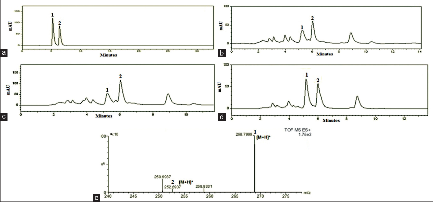 Figure 2: High performance liquid chromatography chromatograms for (a) Adenosine and cordycepin standard mixtures; (b) natural <i>Cordyceps sinensis</i> (dead larvae); (c) natural <i>Cordyceps sinensis</i> (fruiting body); (d) artificial <i>Cordyceps sinensis</i> CS1197 mycelium; (e) mass spectra of nucleosides present in CS1197 mycelium
