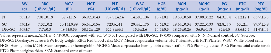 Table�1: Values of hematological and biochemical parameters of rats at the end of the study